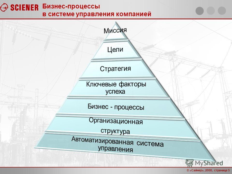 © «Сайнер», 2008, страница 5 Бизнес-процессы в системе управления компанией