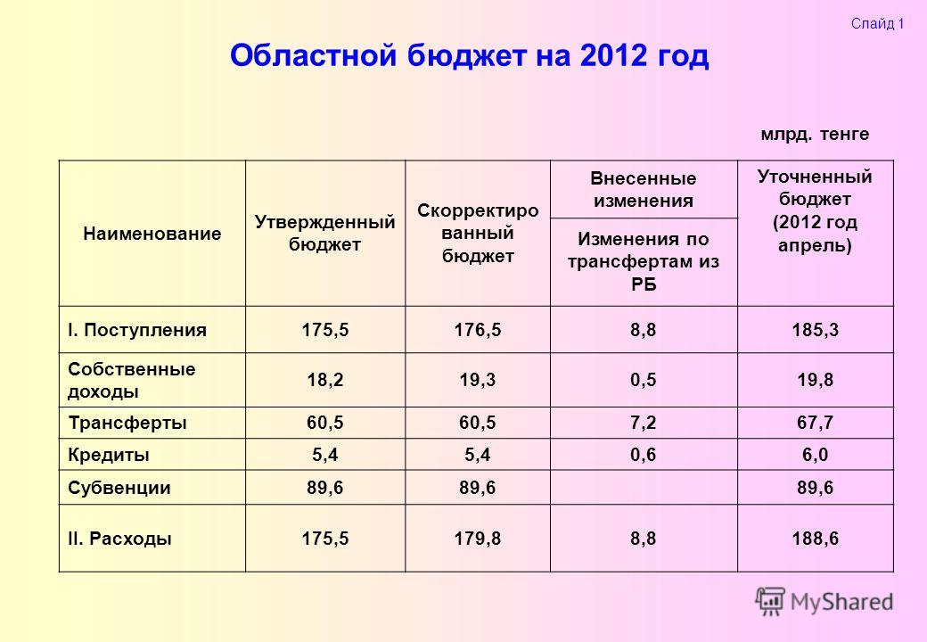 Областной бюджет на 2012 год Слайд 1 млрд. тенге Наименование Утвержденный бюджет Скорректиро ванный бюджет Внесенные изменения Уточненный бюджет (2012 год апрель) Изменения по трансфертам из РБ I. Поступления175,5176,58,8185,3 Собственные доходы 18,