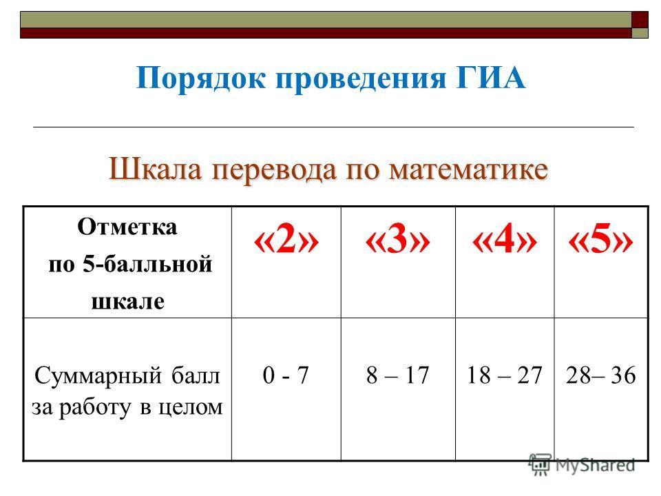 Порядок проведения ГИА Отметка по 5-балльной шкале «2»«3»«4»«5» Суммарный балл за работу в целом 0 - 78 – 1718 – 2728– 36 Шкала перевода по математике