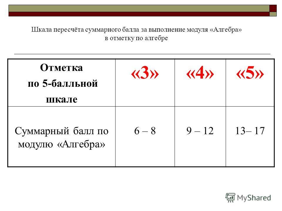Шкала пересчёта суммарного балла за выполнение модуля «Алгебра» в отметку по алгебре Отметка по 5-балльной шкале «3»«4»«5» Суммарный балл по модулю «Алгебра» 6 – 89 – 1213– 17