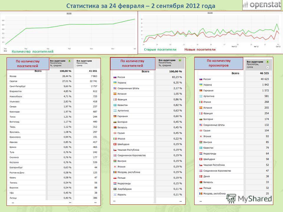 Статистика за 24 февраля – 2 сентября 2012 года … … По количеству просмотров Количество посетителей Старые посетители Новые посетители По количеству посетителей … … … … …