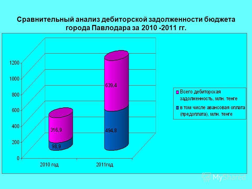 Сравнительный анализ дебиторской задолженности бюджета города Павлодара за 2010 -2011 гг.