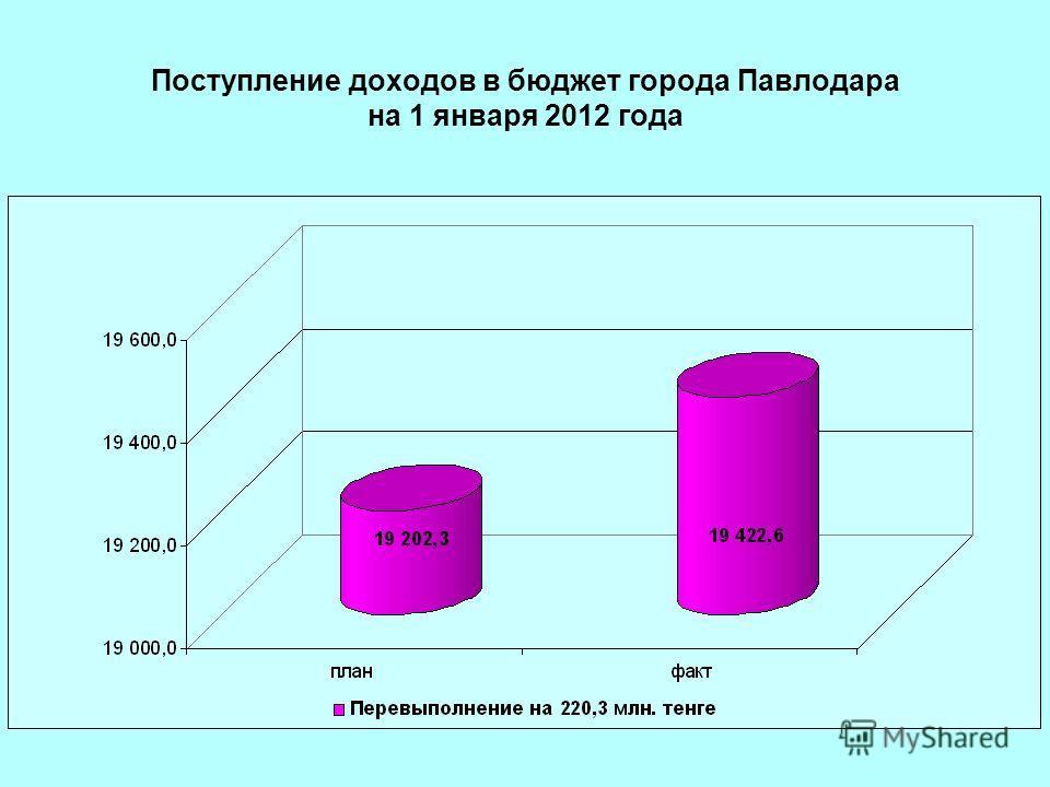 Поступление доходов в бюджет города Павлодара на 1 января 2012 года