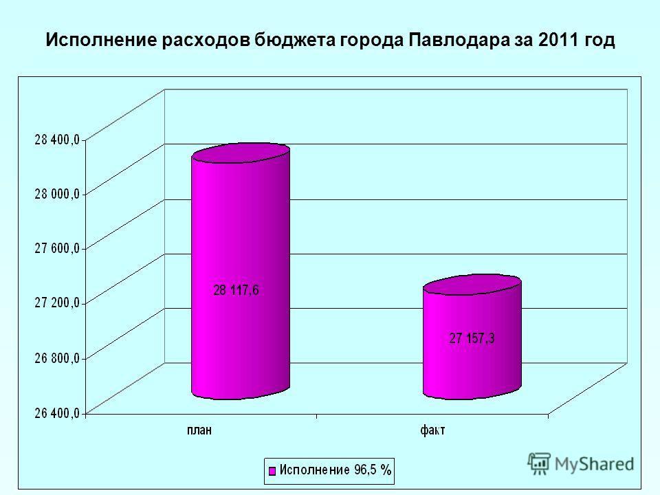 Исполнение расходов бюджета города Павлодара за 2011 год