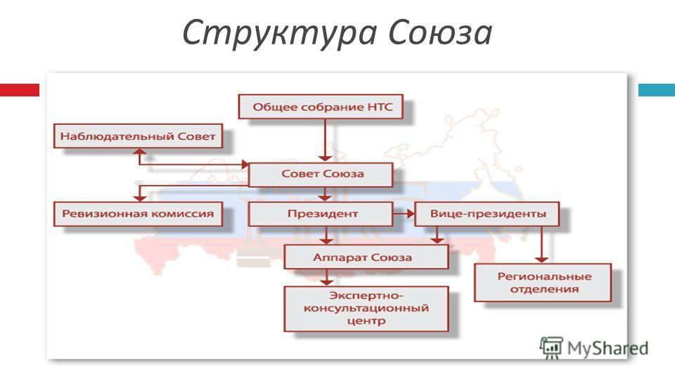 (с) Национальный Тарный Союз 2009 Структура Союза