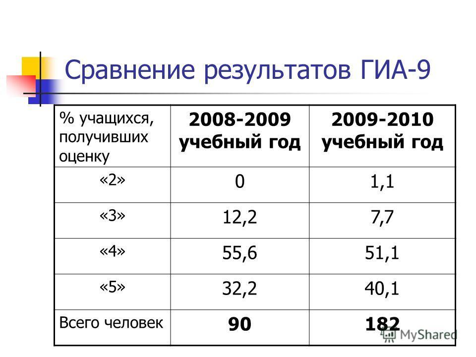 Сравнение результатов ГИА-9 % учащихся, получивших оценку 2008-2009 учебный год 2009-2010 учебный год «2» 01,1 «3» 12,27,7 «4» 55,651,1 «5» 32,240,1 Всего человек 90182
