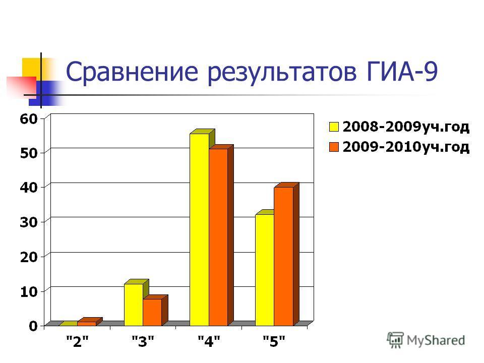 Сравнение результатов ГИА-9