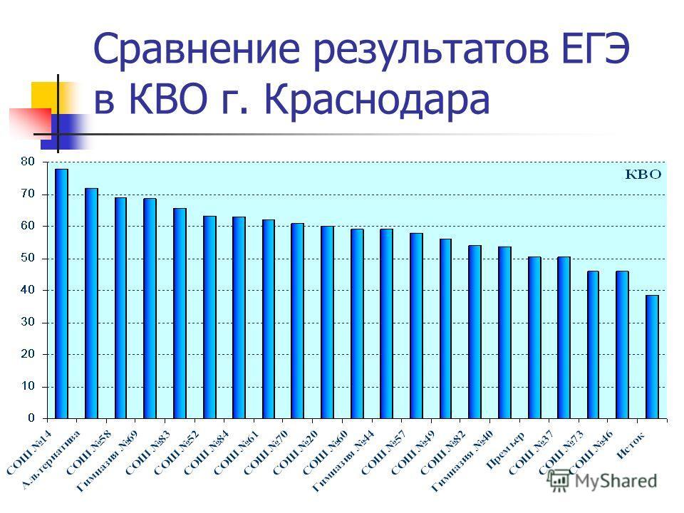 Сравнение результатов ЕГЭ в КВО г. Краснодара