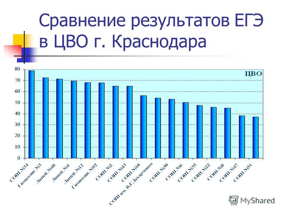 Сравнение результатов ЕГЭ в ЦВО г. Краснодара