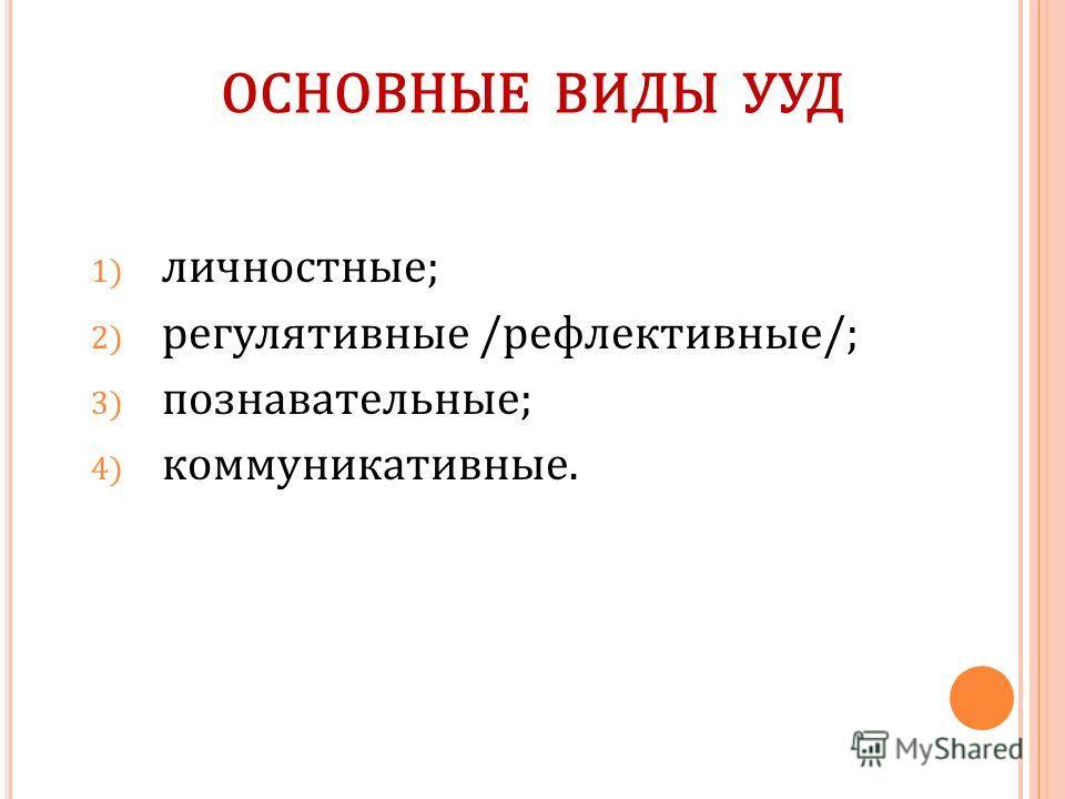 ОСНОВНЫЕ ВИДЫ УУД 1) личностные; 2) регулятивные /рефлективные/; 3) познавательные; 4) коммуникативные.
