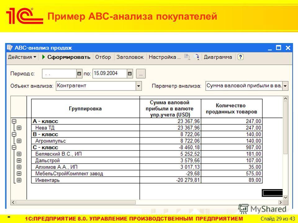 1C:ПРЕДПРИЯТИЕ 8.0. УПРАВЛЕНИЕ ПРОИЗВОДСТВЕННЫМ ПРЕДПРИЯТИЕМ Слайд 29 из 43 Пример АВС-анализа покупателей =