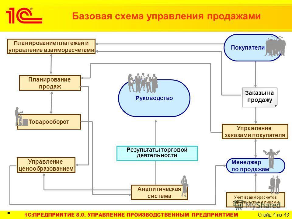 схема управления продажами