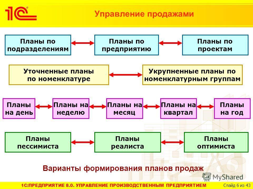 1C:ПРЕДПРИЯТИЕ 8.0. УПРАВЛЕНИЕ ПРОИЗВОДСТВЕННЫМ ПРЕДПРИЯТИЕМ Слайд 6 из 43 Управление продажами Планы по предприятию Планы по подразделениям Планы по проектам Уточненные планы по номенклатуре Укрупненные планы по номенклатурным группам Планы на день
