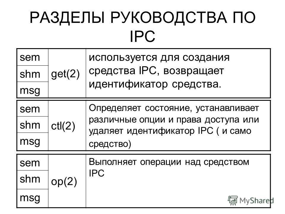 РАЗДЕЛЫ РУКОВОДСТВА ПО IPC sem get(2) используется для создания средства IPC, возвращает идентификатор средства. shm msg sem op(2) Выполняет операции над средством IPC shm msg sem ctl(2) Определяет состояние, устанавливает различные опции и права дос