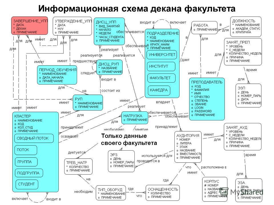 Информационная схема декана факультета Только данные своего факультета
