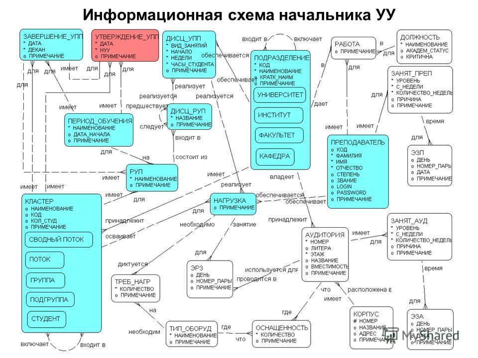 Информационная схема начальника УУ