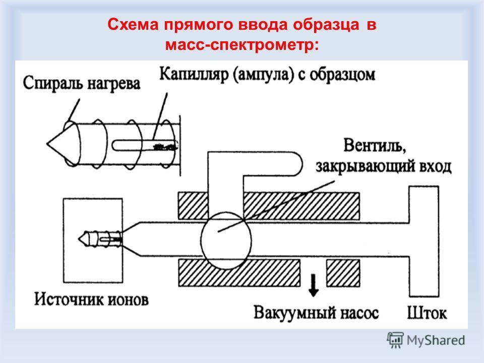 Схема прямого ввода образца в масс-спектрометр: