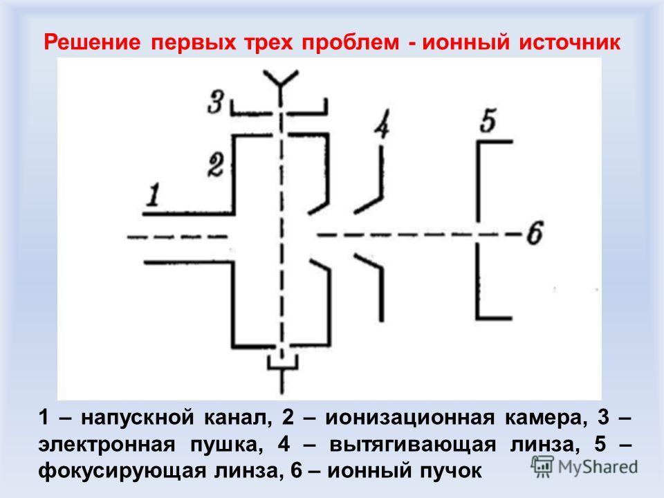 Решение первых трех проблем - ионный источник 1 – напускной канал, 2 – ионизационная камера, 3 – электронная пушка, 4 – вытягивающая линза, 5 – фокусирующая линза, 6 – ионный пучок