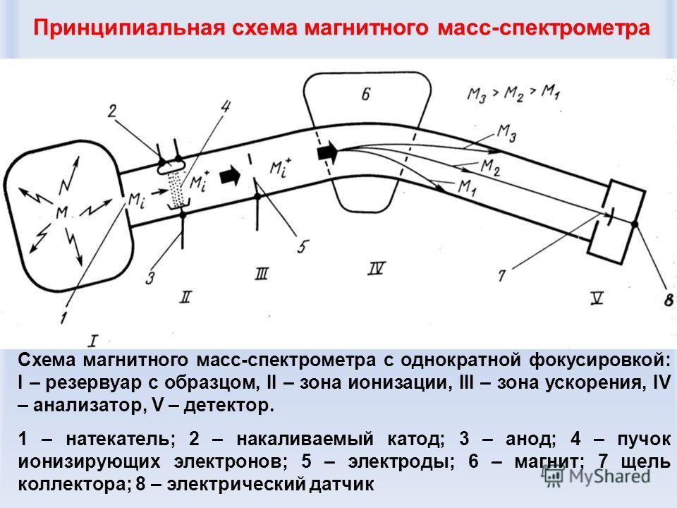 Принципиальная схема магнитного масс-спектрометра Схема магнитного масс-спектрометра с однократной фокусировкой: I – резервуар с образцом, II – зона ионизации, III – зона ускорения, IV – анализатор, V – детектор. 1 – натекатель; 2 – накаливаемый като