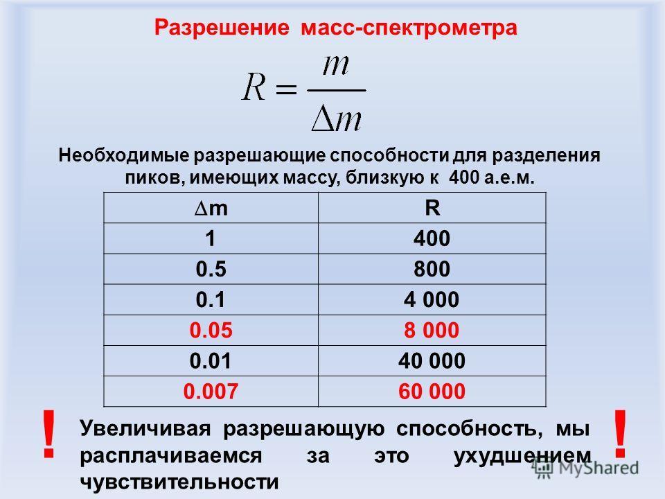 Разрешение масс-спектрометра Увеличивая разрешающую способность, мы расплачиваемся за это ухудшением чувствительности !! m R 1400 0.5800 0.14 000 0.058 000 0.0140 000 0.00760 000 Необходимые разрешающие способности для разделения пиков, имеющих массу
