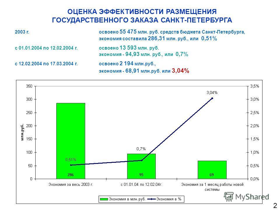 ОЦЕНКА ЭФФЕКТИВНОСТИ РАЗМЕЩЕНИЯ ГОСУДАРСТВЕННОГО ЗАКАЗА САНКТ-ПЕТЕРБУРГА 2003 г. освоено 55 475 млн. руб. средств бюджета Санкт-Петербурга, экономия составила 286,31 млн. руб., или 0,51% с 01.01.2004 по 12.02.2004 г. освоено 13 593 млн. руб. экономия