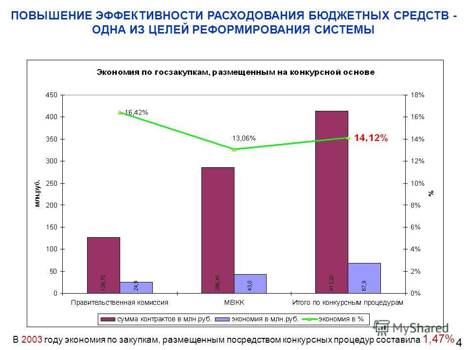 ПОВЫШЕНИЕ ЭФФЕКТИВНОСТИ РАСХОДОВАНИЯ БЮДЖЕТНЫХ СРЕДСТВ - ОДНА ИЗ ЦЕЛЕЙ РЕФОРМИРОВАНИЯ СИСТЕМЫ В 2003 году экономия по закупкам, размещенным посредством конкурсных процедур составила 1,47% 4