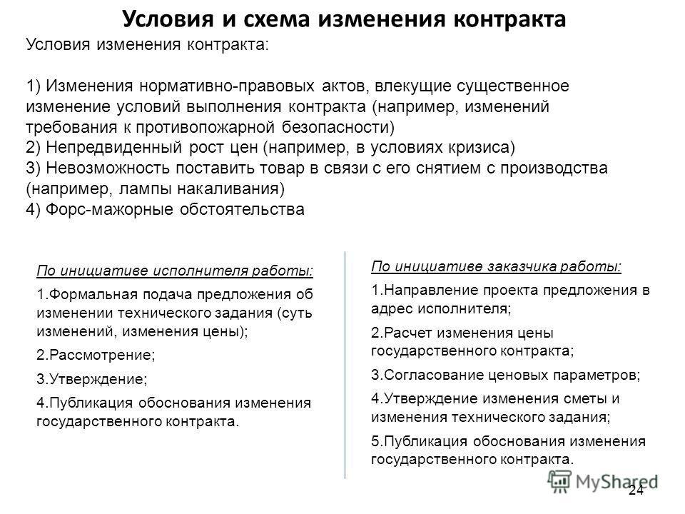 Условия и схема изменения контракта Условия изменения контракта: 1) Изменения нормативно-правовых актов, влекущие существенное изменение условий выполнения контракта (например, изменений требования к противопожарной безопасности) 2) Непредвиденный ро