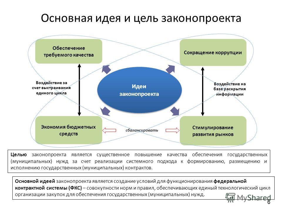 Основная идея и цель законопроекта Экономия бюджетных средств Сокращение коррупции Обеспечение требуемого качества Идеи законопроекта Стимулирование развития рынков Воздействие на базе раскрытия информации сбалансировать Воздействие за счет выстраива