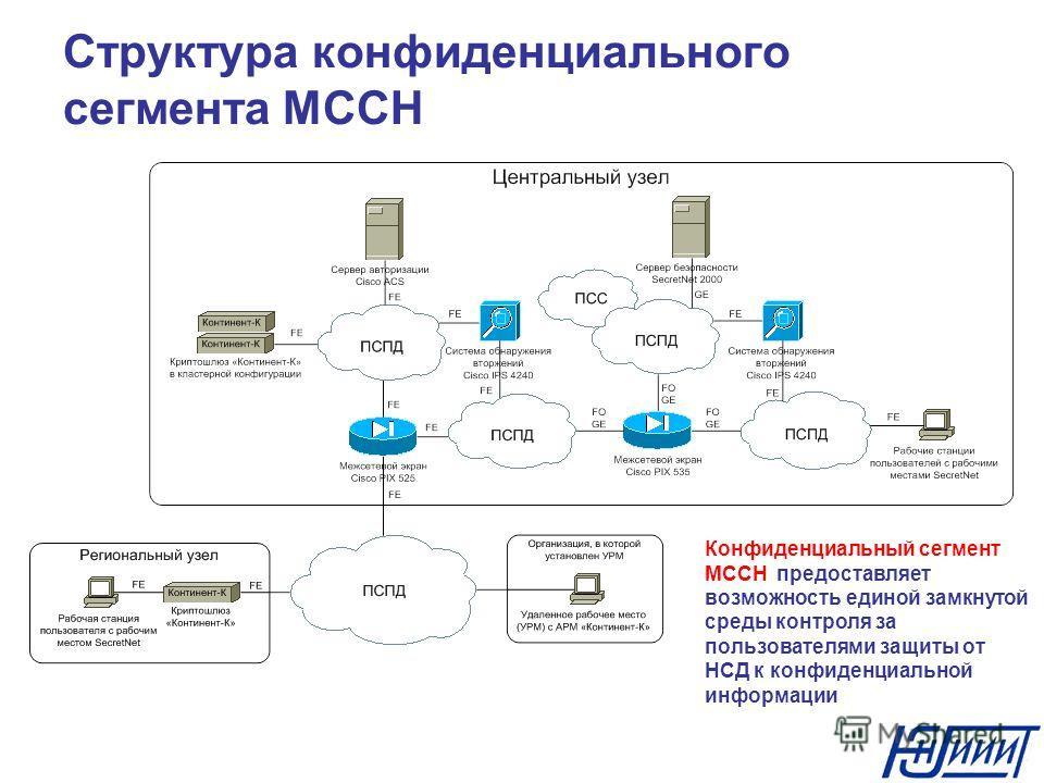 Структура конфиденциального сегмента МССН Конфиденциальный сегмент МССН предоставляет возможность единой замкнутой среды контроля за пользователями защиты от НСД к конфиденциальной информации