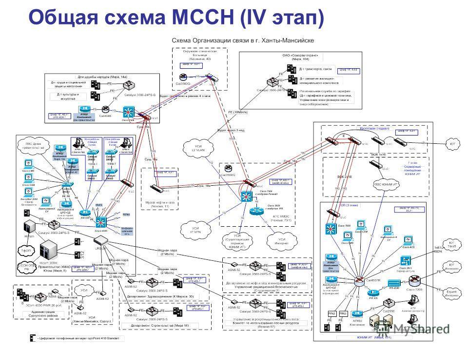 Общая схема МССН (IV этап)