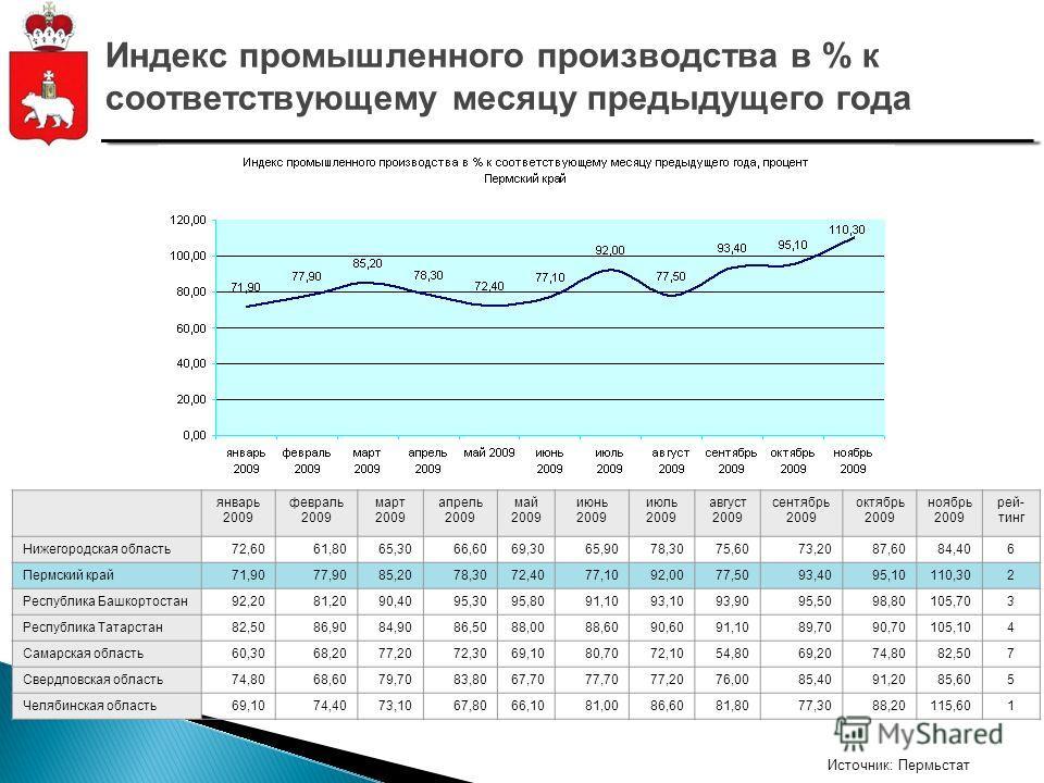 Источник: Пермьстат Индекс промышленного производства в % к соответствующему месяцу предыдущего года январь 2009 февраль 2009 март 2009 апрель 2009 май 2009 июнь 2009 июль 2009 август 2009 сентябрь 2009 октябрь 2009 ноябрь 2009 рей- тинг Нижегородска