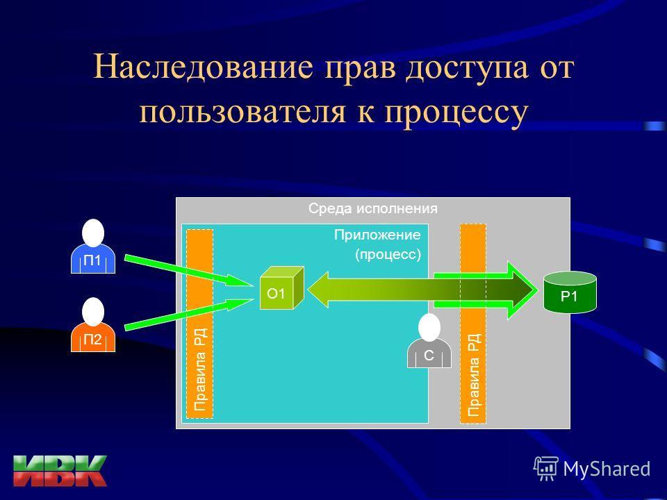 Наследование прав доступа от пользователя к процессу Среда исполнения Приложение (процесс) Р1Р1 О1 П1П1 П2П2 Правила РД С