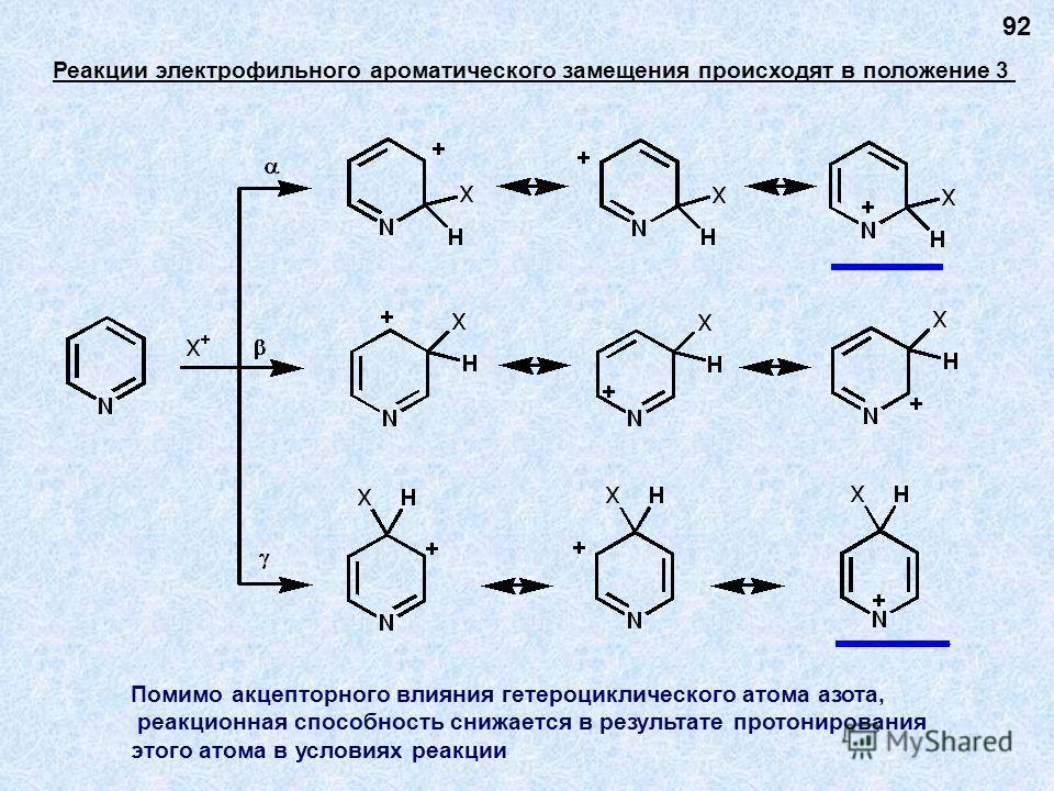 Реакции электрофильного ароматического замещения происходят в положение 3 Помимо акцепторного влияния гетероциклического атома азота, реакционная способность снижается в результате протонирования этого атома в условиях реакции 92