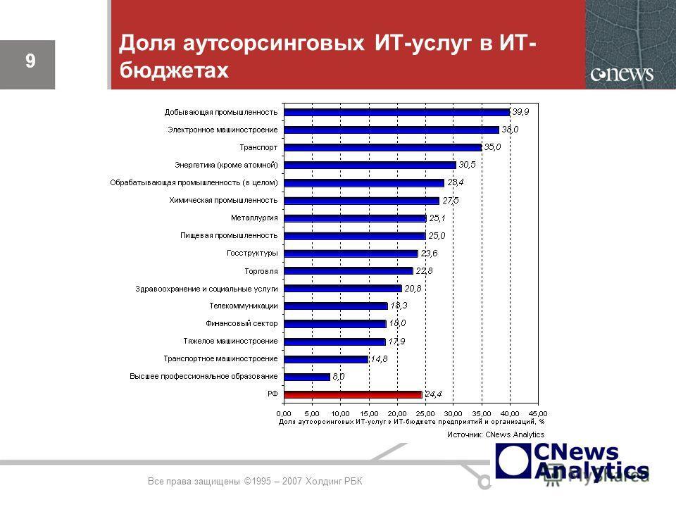9 Доля аутсорсинговых ИТ-услуг в ИТ- бюджетах 9 Все права защищены ©1995 – 2007 Холдинг РБК