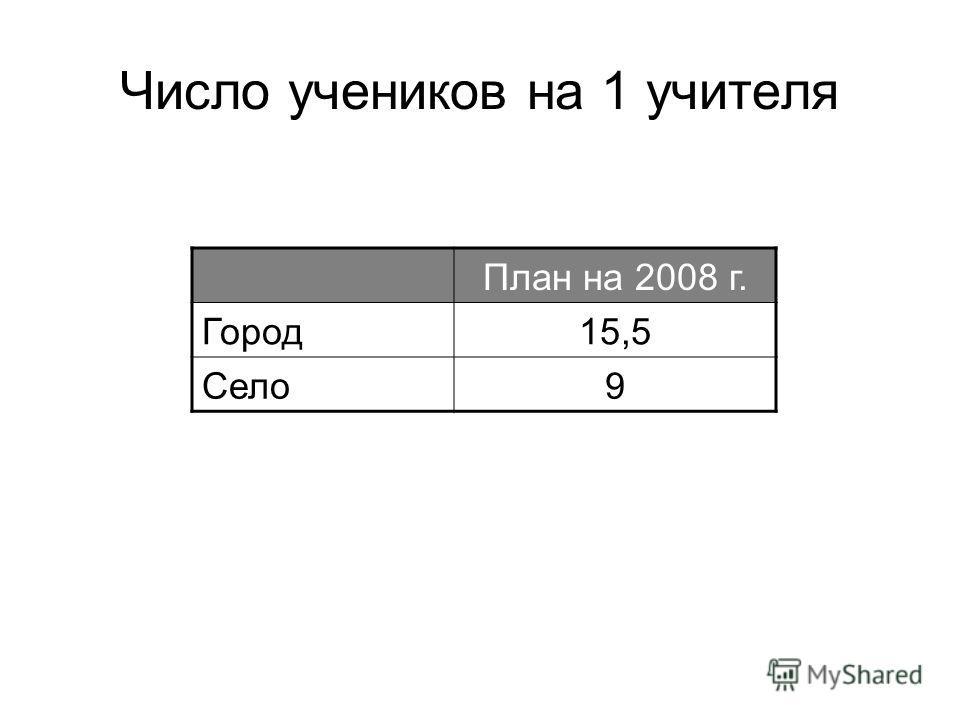 Число учеников на 1 учителя План на 2008 г. Город15,5 Село9
