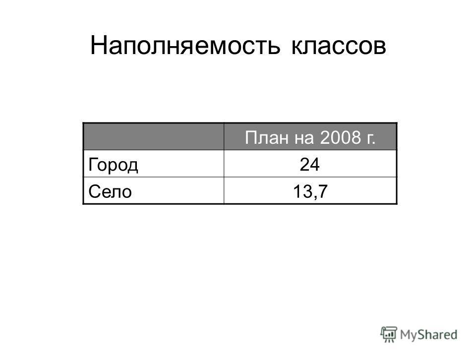Наполняемость классов План на 2008 г. Город24 Село13,7