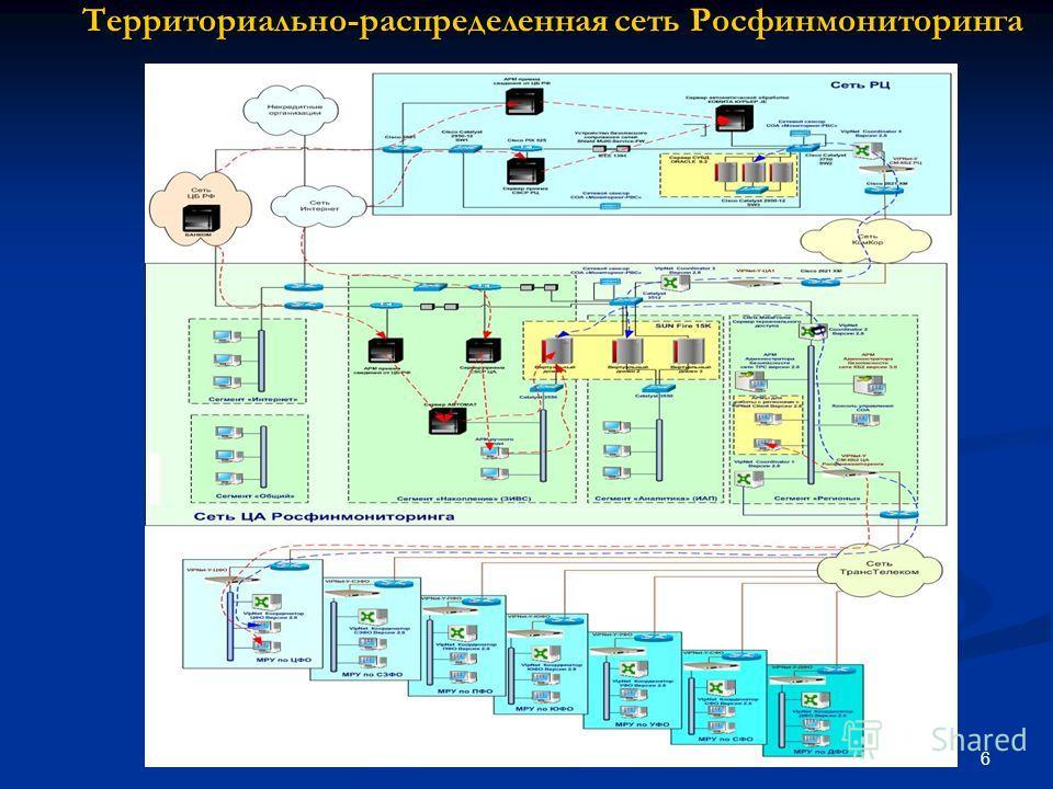 6 Территориально-распределенная сеть Росфинмониторинга