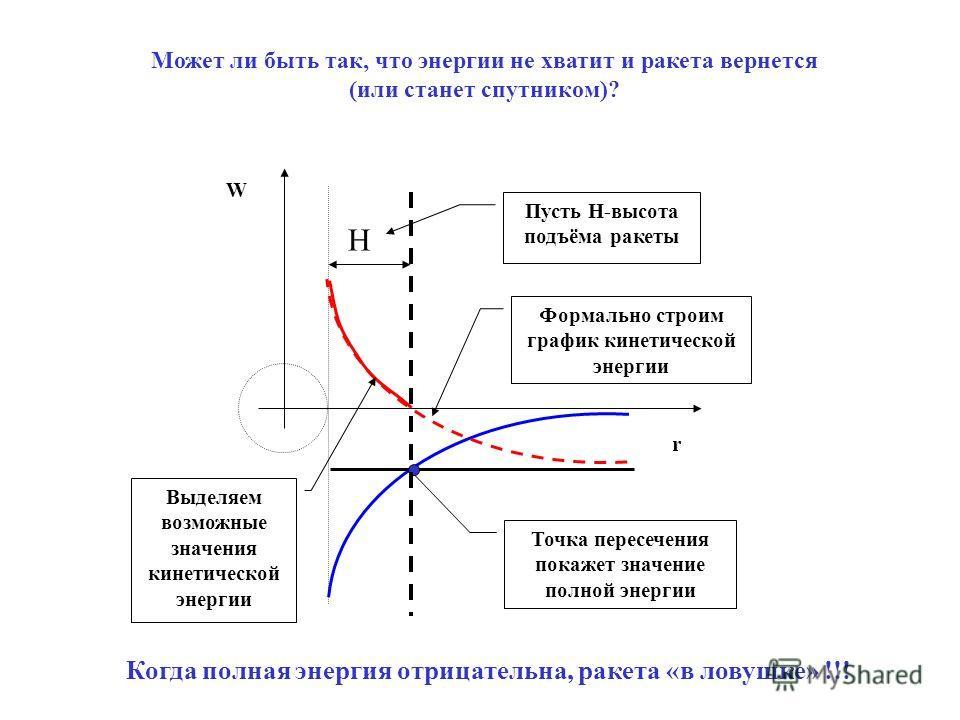 Может ли быть так, что энергии не хватит и ракета вернется (или станет спутником)? Когда полная энергия отрицательна, ракета «в ловушке» !!! W r Точка пересечения покажет значение полной энергии Н Пусть Н-высота подъёма ракеты Формально строим график