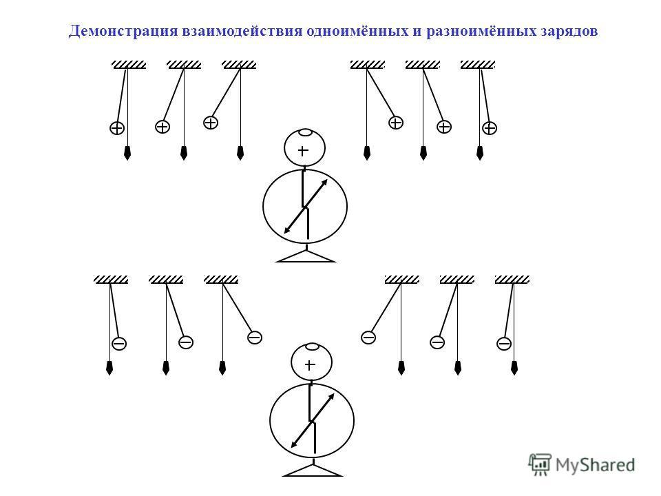 Демонстрация взаимодействия одноимённых и разноимённых зарядов