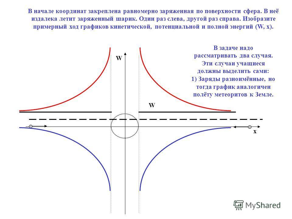 В начале координат закреплена равномерно заряженная по поверхности сфера. В неё издалека летит заряженный шарик. Один раз слева, другой раз справа. Изобразите примерный ход графиков кинетической, потенциальной и полной энергий (W, x). W x W В задаче