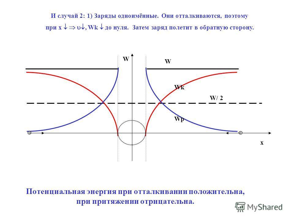 W И случай 2: 1) Заряды одноимённые. Они отталкиваются, поэтому при x, Wk до нуля. Затем заряд полетит в обратную сторону. W/ 2 Wk Wp Потенциальная энергия при отталкивании положительна, при притяжении отрицательна. W x