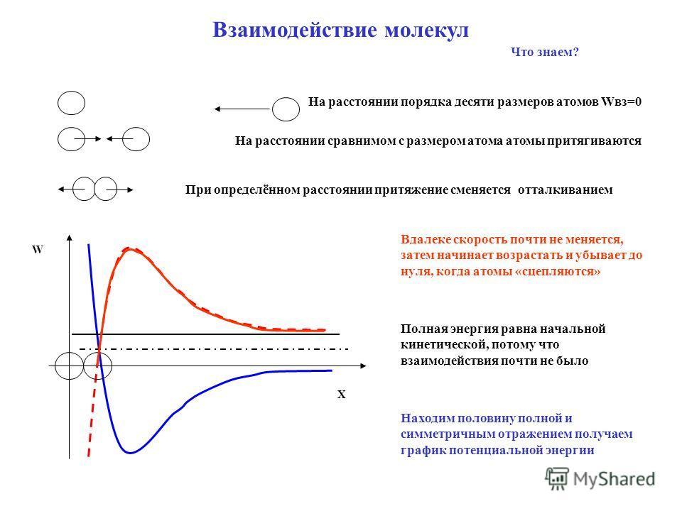 На расстоянии порядка десяти размеров атомов Wвз=0 На расстоянии сравнимом с размером атома атомы притягиваются При определённом расстоянии притяжение сменяется отталкиванием Х W Взаимодействие молекул Что знаем? Вдалеке скорость почти не меняется, з
