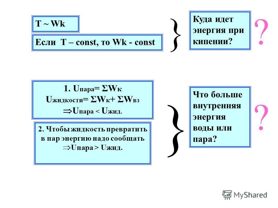 T ~ Wk Если T – const, то Wk - const } Куда идет энергия при кипении? 1. U пара = ΣW к U жидкости = ΣW к + ΣW вз U пара < U жид. } Что больше внутренняя энергия воды или пара? 2. Чтобы жидкость превратить в пар энергию надо сообщать Uпара > Uжид. ? ?