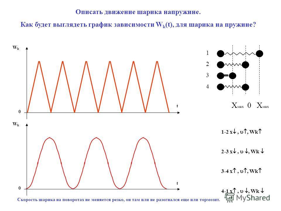 Описать движение шарика напружине. Как будет выглядеть график зависимости W k (t), для шарика на пружине? Скорость шарика на поворотах не меняется резко, он там или не разогнался еще или тормозит. t WkWk 0 t WkWk 0 Х мах 0 Х мах 12341234 1-2 x,, Wk 2