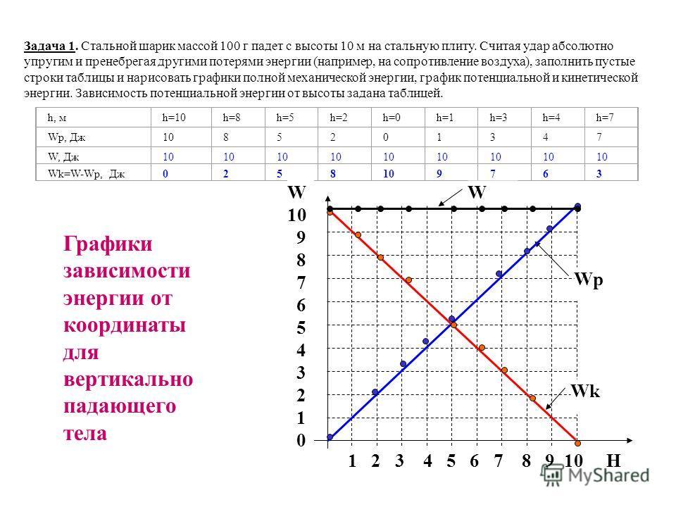 h, мh=10h=8h=5h=2h=0h=1h=3h=4h=7 Wp, Дж1085201347 W, Дж10 Wk=W-Wp, Дж0258109763 W 10 9 8 7 6 5 4 3 2 1 0 1 2 3 4 5 6 7 8 9 10 H Задача 1. Стальной шарик массой 100 г падет с высоты 10 м на стальную плиту. Считая удар абсолютно упругим и пренебрегая д