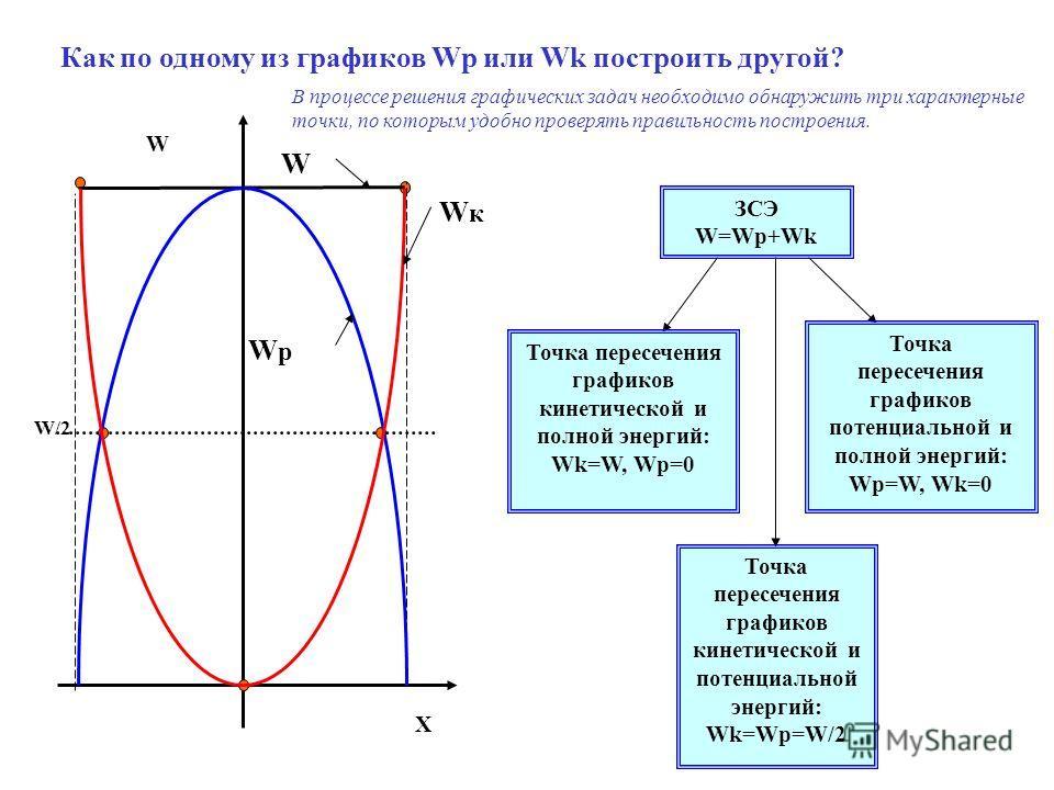 Как по одному из графиков Wp или Wk построить другой? В процессе решения графических задач необходимо обнаружить три характерные точки, по которым удобно проверять правильность построения. Точка пересечения графиков кинетической и полной энергий: Wk=