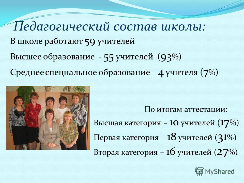 Педагогический состав школы: В школе работают 59 учителей Высшее образование - 55 учителей ( 93 % ) Среднее специальное образование – 4 учителя ( 7 % ) По итогам аттестации: Высшая категория – 10 учителей ( 17 %) Первая категория – 18 учителей ( 31 %