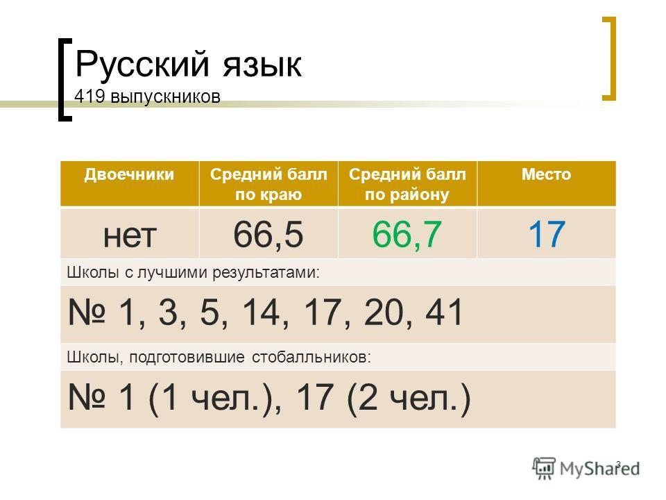 Русский язык 419 выпускников ДвоечникиСредний балл по краю Средний балл по району Место нет66,566,717 Школы с лучшими результатами: 1, 3, 5, 14, 17, 20, 41 Школы, подготовившие стобалльников: 1 (1 чел.), 17 (2 чел.) 3