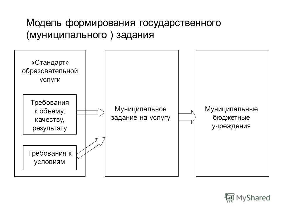 Требования к объему, качеству, результату Требования к условиям «Стандарт» образовательной услуги Муниципальное задание на услугу Муниципальные бюджетные учреждения Модель формирования государственного (муниципального ) задания