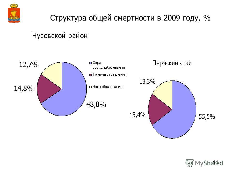 14 Структура общей смертности в 2009 году, %